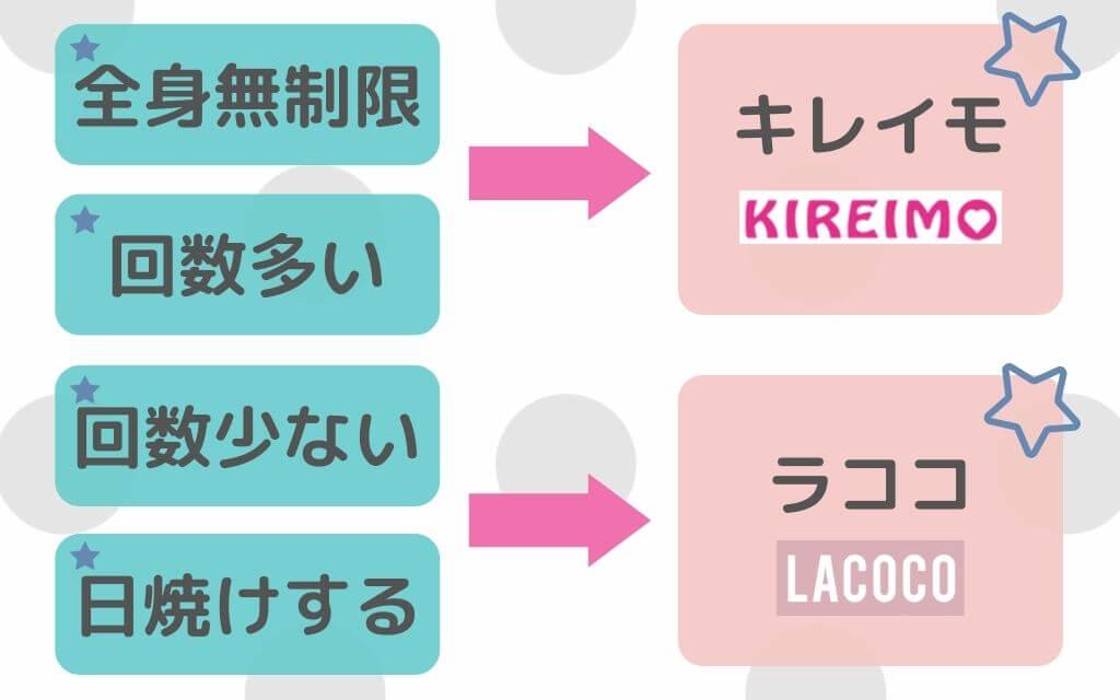 キレイモ ラココ 選ぶポイント